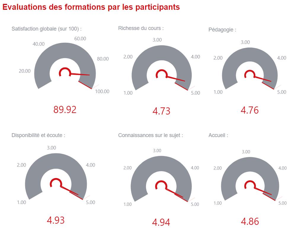Evaluation des formations par les participants
