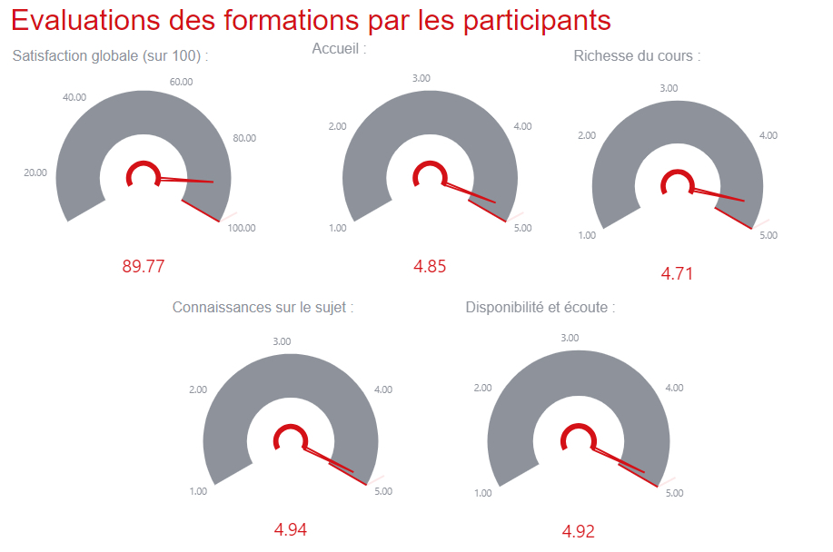 Statistiques satisfaction AMG Formation mai 2021